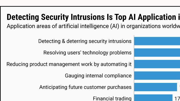 最常使用AI的地方是?在网络安全中
