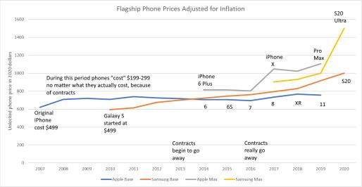 为什么选择Axis:旗舰电话比以往更昂贵?
